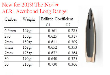 Press Release: New Nosler long range Accubonds!