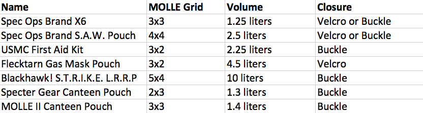Utility Pouch Graph